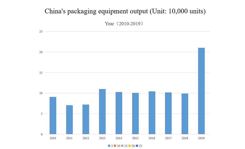 Chinas packaging machinery output