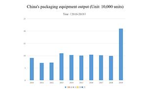 China packaging machinery