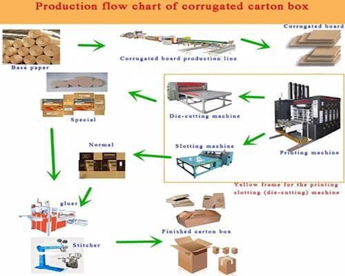 corrugated box making 1